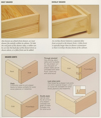 build a wood box plans